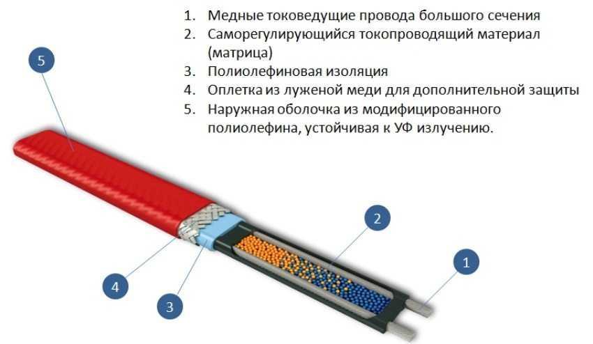 Схема работы греющего кабеля.