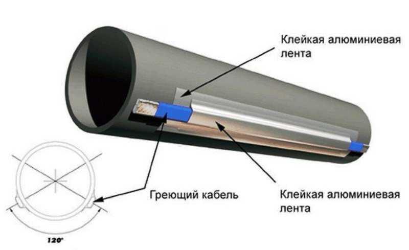 greyushhij-kabel-dlya-trub-foto-video-primenenie-princzip-raboty-7