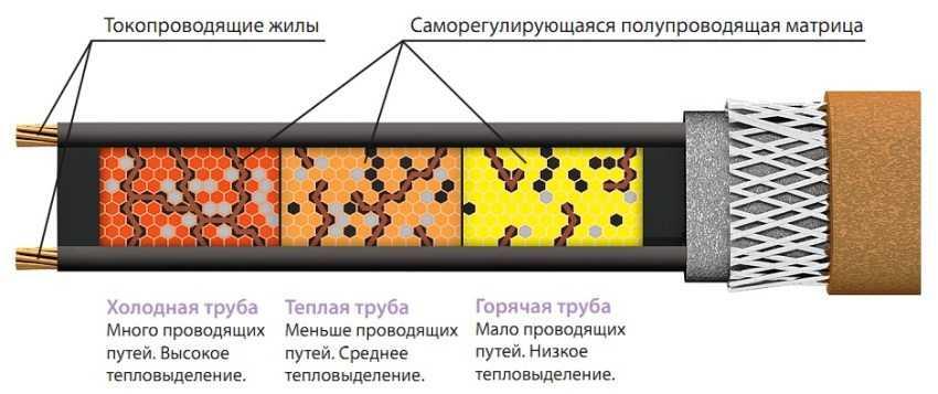 greyushhij-kabel-dlya-trub-foto-video-primenenie-princzip-raboty-2