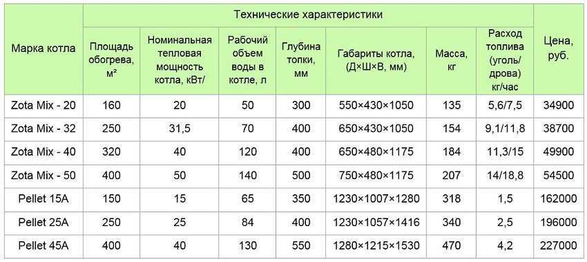 tverdotoplivnyj-kotel-otopleniya-foto-video-vidy-preimushhestva-primenenie-12