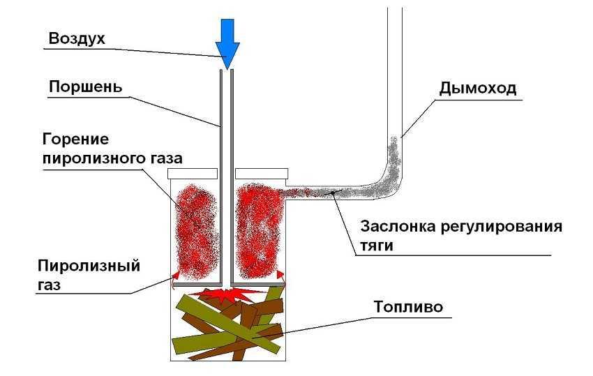 piroliznyj-kotel-dlitelnogo-goreniya-foto-video-preimushhestva-i-nedostatki-13