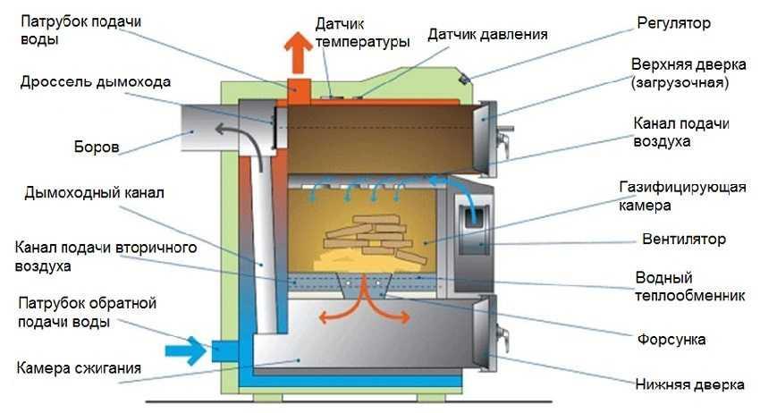 piroliznyj-kotel-dlitelnogo-goreniya-foto-video-preimushhestva-i-nedostatki-11