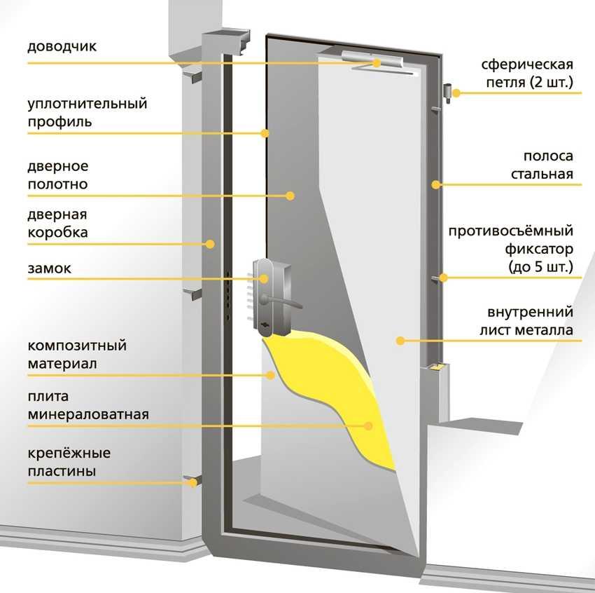 protivopozharnye-dveri-foto-video-gost-tehnicheskie-harakteristiki-16