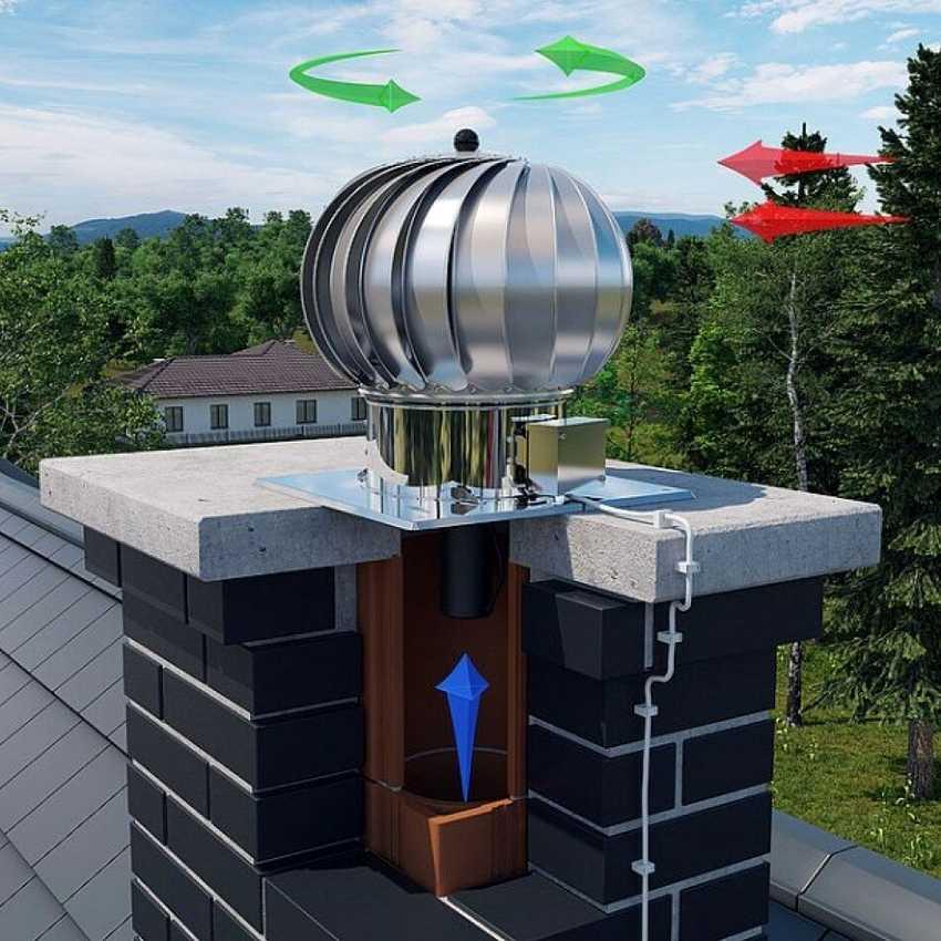 deflektor-ventilyaczii-foto-video-vidy-i-harakteristiki-deflektorov-na-trubu