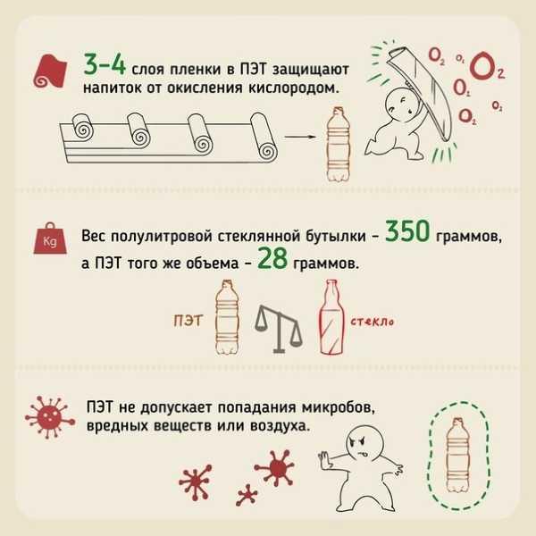 Малоизвестные факты о пластиковой бутылке.