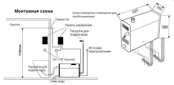 Устройство парогенератора для бани.