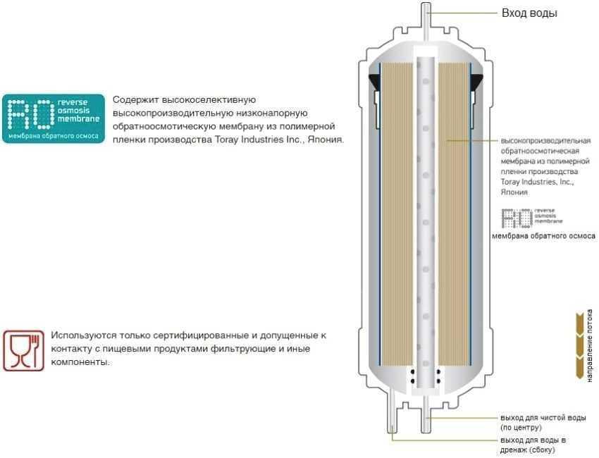 filtr-dlya-vody-foto-video-rejting-otzyvy-kak-vybrat-filtr-pod-mojku-32