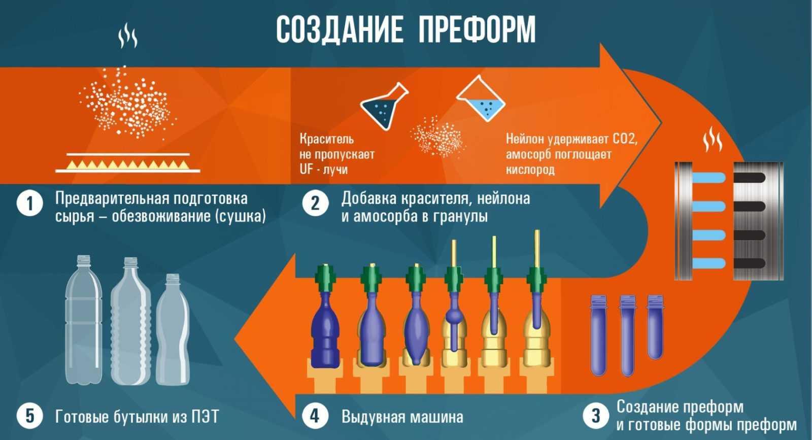 pochemu-plastikovye-butylki-luchshe-drugih-vidov-tary-maloizvestnye-fakty-o-pet-kotorye-vas-udivyat-3