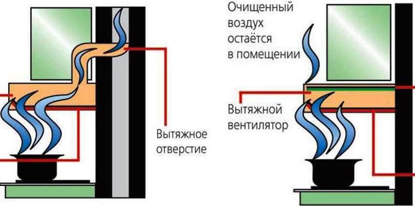 vytyazhka-bez-otvoda-v-ventilyacziyu-foto-video-osobennosti-ochistitelya-vozduha-3