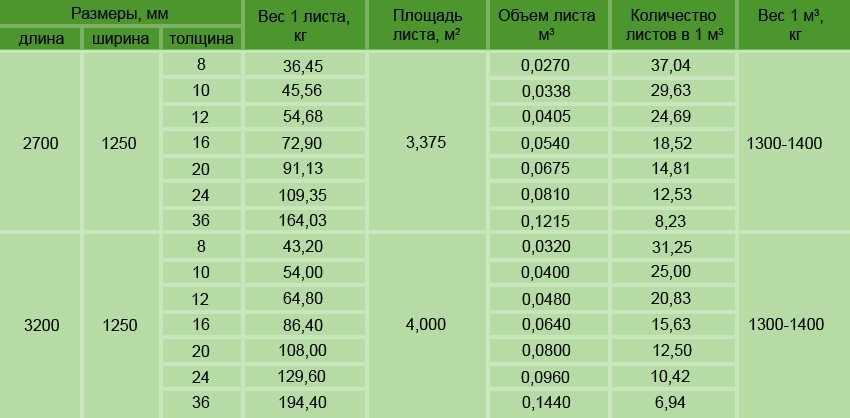 czementno-struzhechnaya-plita-primenenie-tehnicheskie-harakteristiki-10
