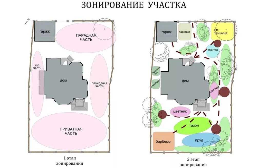 dizajn-dachnogo-uchastka-foto-primery-stilej-oformleniya-8