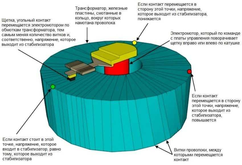stabilizator-napryazheniya-dlya-dachi-foto-video-vidy-i-harakteristiki-12