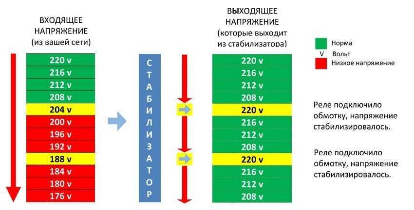 preobrazovatel-napryazheniya-foto-video-otzyvy-kakoj-vybrat-stabilizator-5
