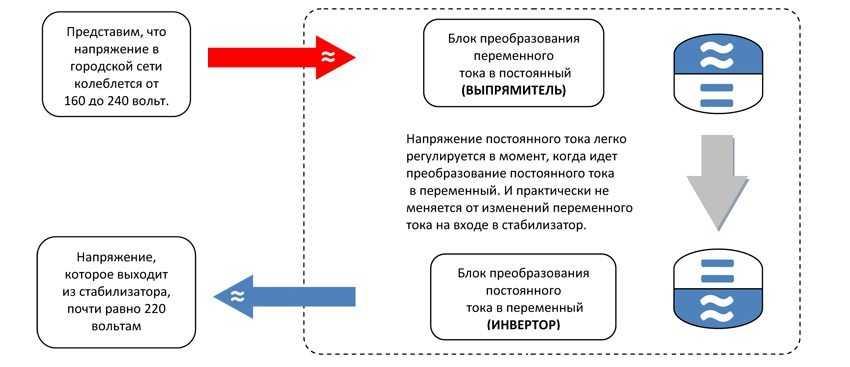 preobrazovatel-napryazheniya-foto-video-otzyvy-kakoj-vybrat-stabilizator-11