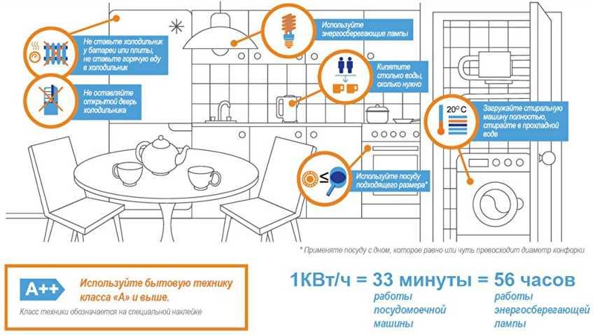 tablicza-potrebleniya-elektroenergii-bytovymi-priborami-26