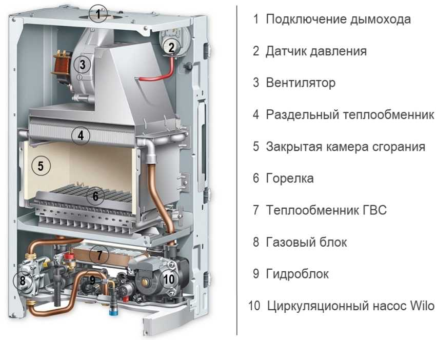 gazovyj-kotyol-dlya-otopleniya-chastnogo-doma-tipy-i-osobennosti-razlichnyh-vidov-2