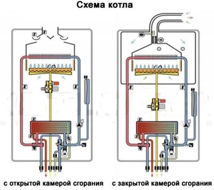 gazovyj-kotyol-dlya-otopleniya-chastnogo-doma-tipy-i-osobennosti-razlichnyh-vidov-21