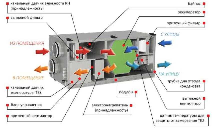 shema-ventilyaczii-v-chastnom-dome-foto-video-ustrojstvo-sistemy-kak-sdelat-samomu-13