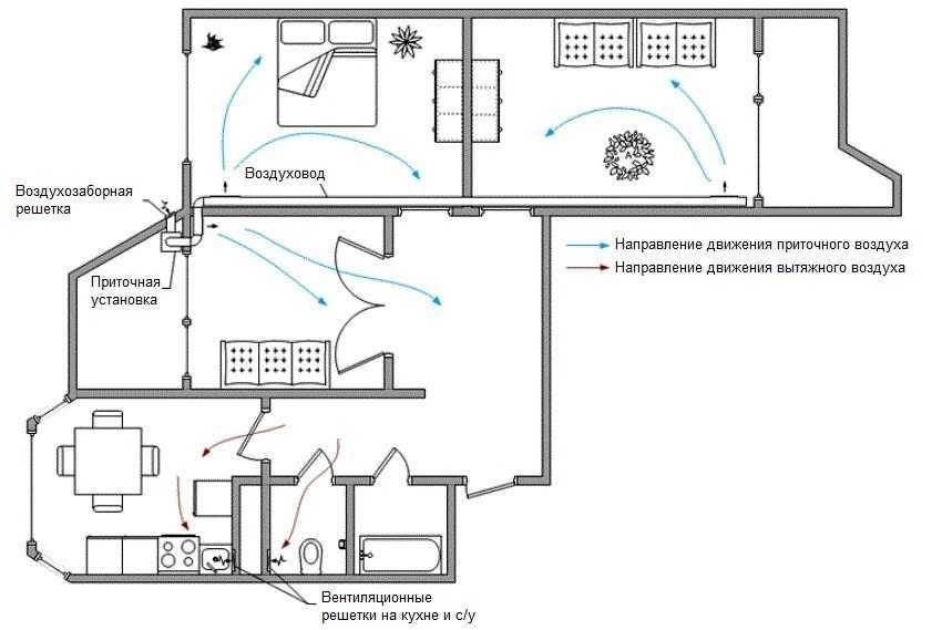 shema-ventilyaczii-v-chastnom-dome-foto-video-ustrojstvo-sistemy-kak-sdelat-samomu-15