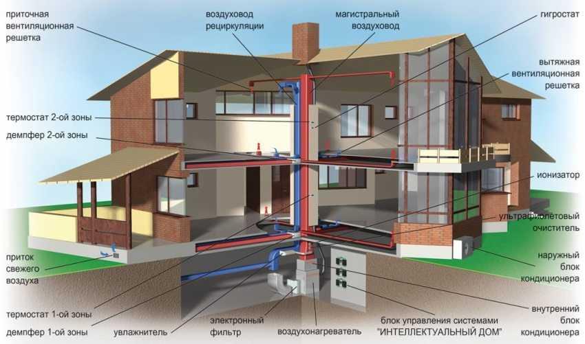 shema-ventilyaczii-v-chastnom-dome-foto-video-ustrojstvo-sistemy-kak-sdelat-samomu-2