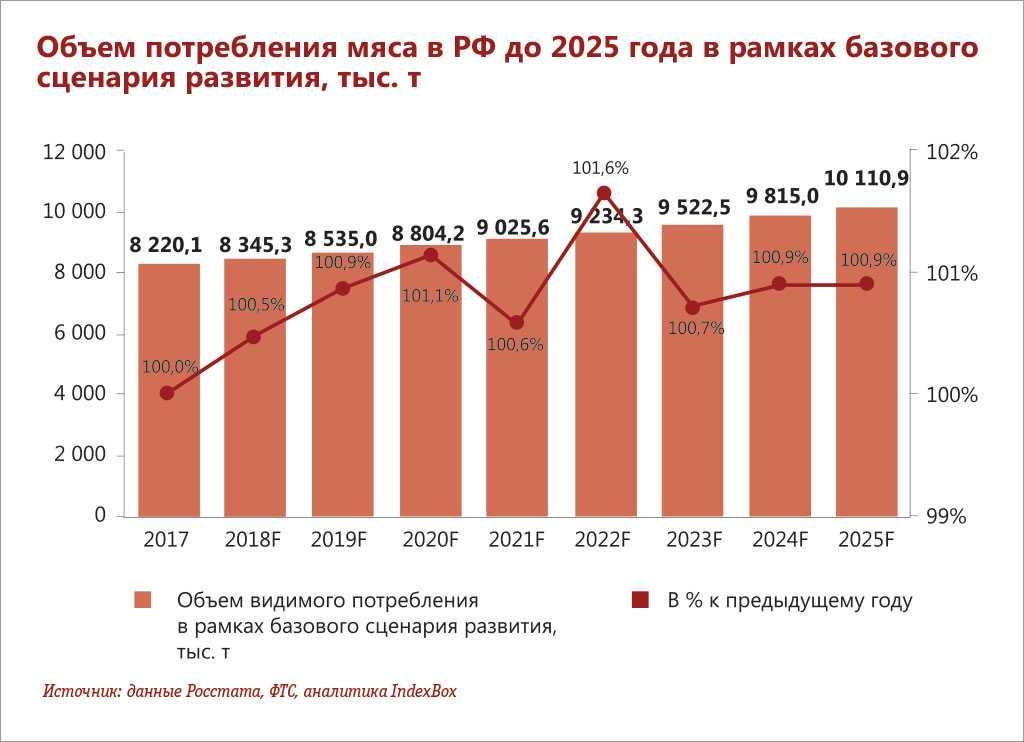 proizvodstvo-myasa-brojlerov-v-rf-vyrastet-do-4725-mln-t-v-2021-godu-4
