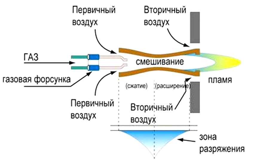 gazovaya-gorelka-dlya-kotla-foto-video-obzor-raznovidnosti-kak-vybrat-4