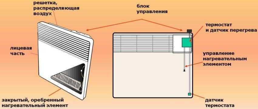 konvektor-elektricheskij-foto-video-harakteristiki-ustrojstvo-i-princzip-raboty-15