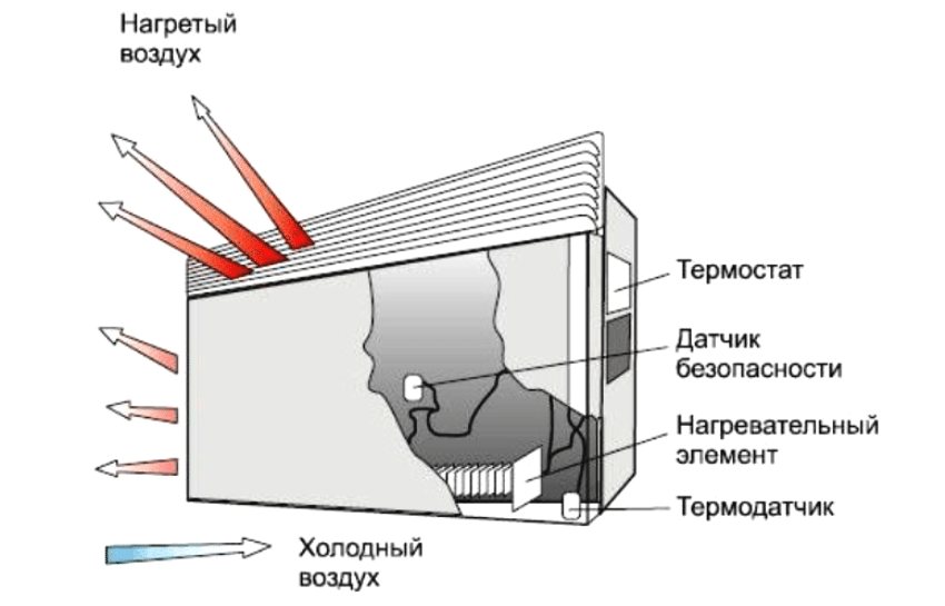 konvektor-elektricheskij-foto-video-harakteristiki-ustrojstvo-i-princzip-raboty-7