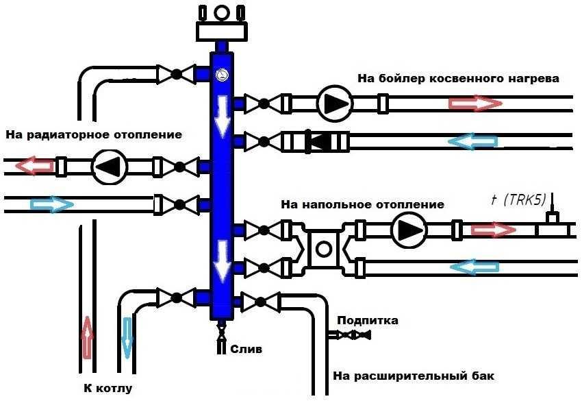 gidrostrelka-dlya-otopleniya-foto-princzip-raboty-raschety-i-naznachenie-10