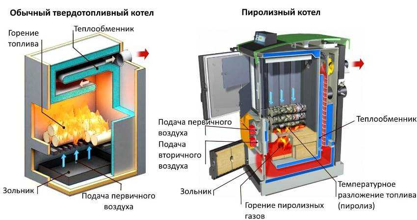 tverdotoplivnyj-kotel-dlitelnogo-goreniya-foto-video-chertezhi-kak-sdelat-svoimi-rukami-11