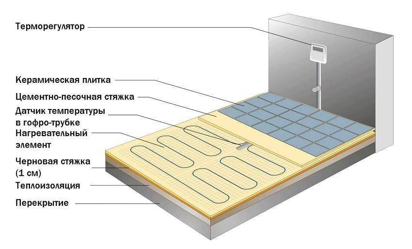 kakoj-elektricheskij-teplyj-pol-luchshe-preimushhestva-raznovidnosti-kak-vybrat-4
