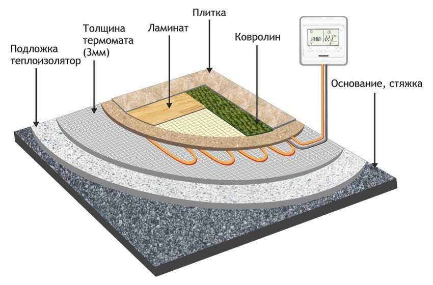 kakoj-elektricheskij-teplyj-pol-luchshe-preimushhestva-raznovidnosti-kak-vybrat-9