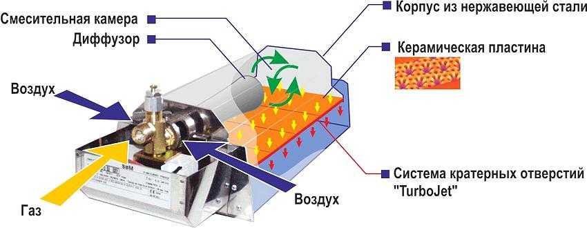 kataliticheskij-gazovyj-obogrevatel-foto-raznovidnosti-obzor-luchshih-modelej-2