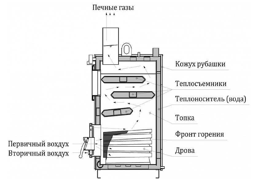kotel-dlitelnogo-goreniya-na-drovah-foto-video-ustrojstvo-i-raznovidnosti-8