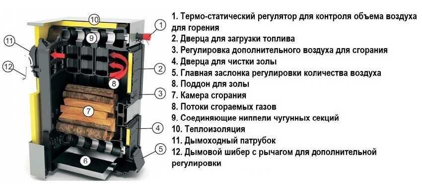 kotel-dlitelnogo-goreniya-na-drovah-foto-video-ustrojstvo-i-raznovidnosti-4