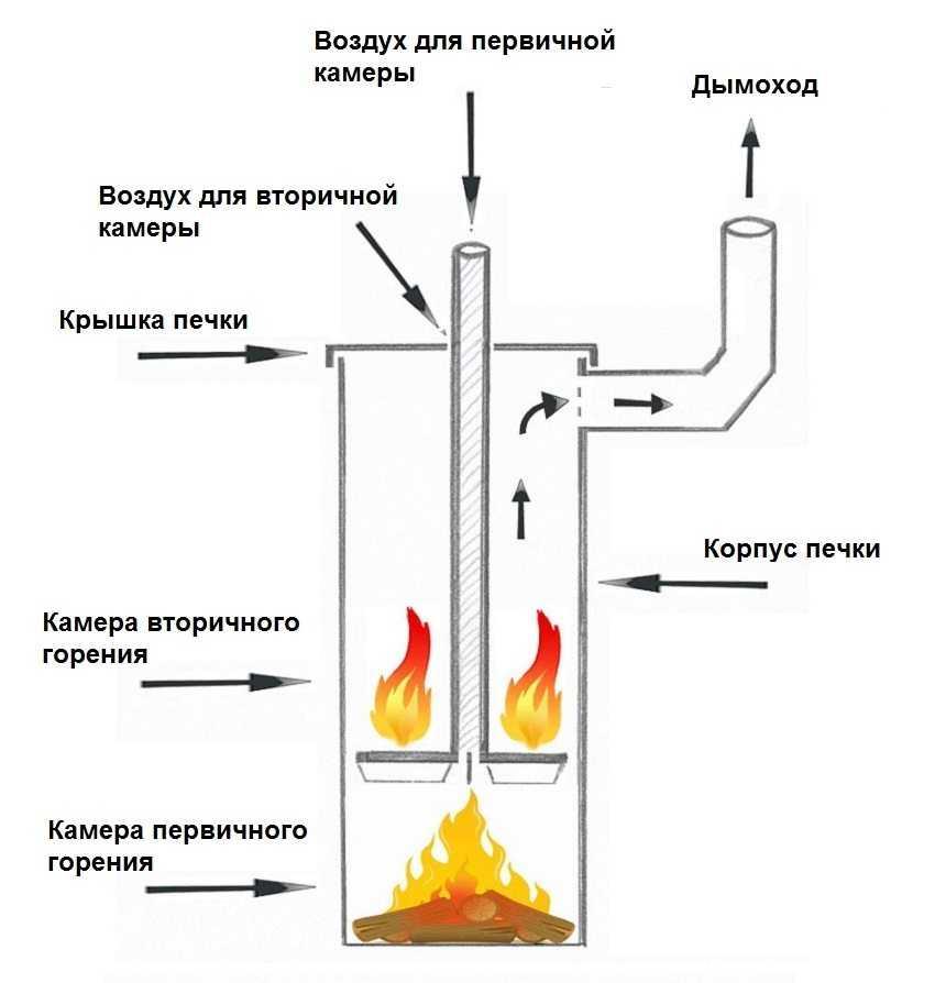 kotel-dlitelnogo-goreniya-na-drovah-foto-video-ustrojstvo-i-raznovidnosti-11