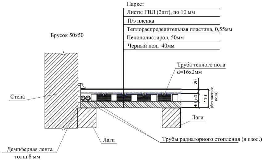 vodyanoj-teplyj-pol-shema-foto-tehnologiya-montazha-teplogo-vodyanogo-pola-6