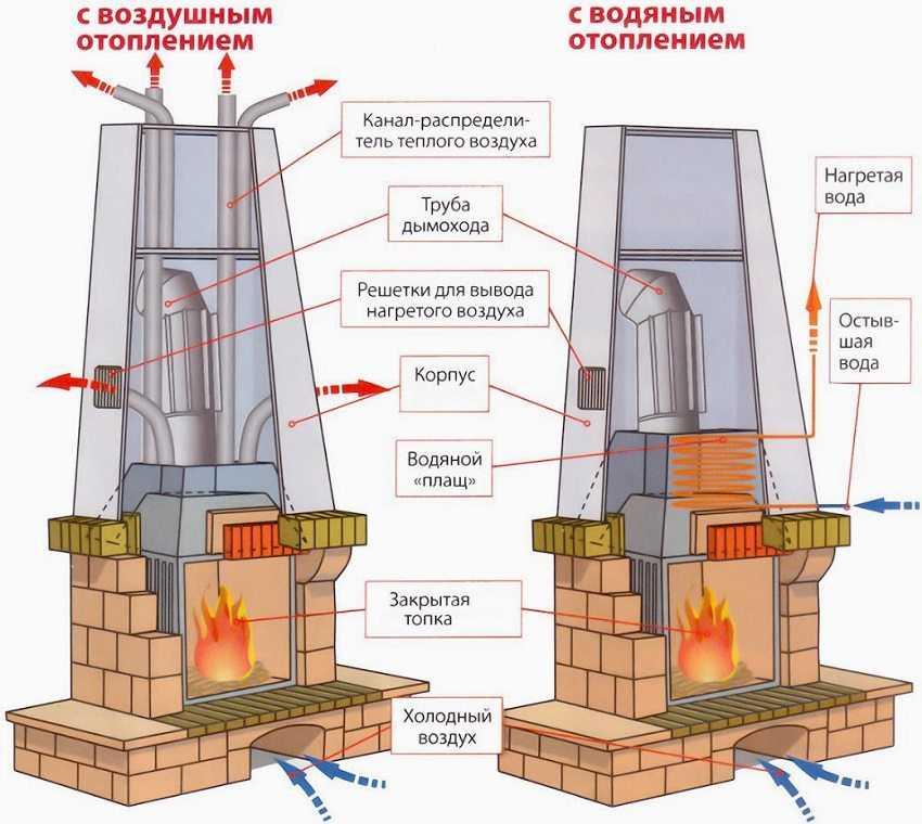 pech-dlya-dachi-na-drovah-foto-primery-ustrojstvo-harakteristiki-konstrukczij-6