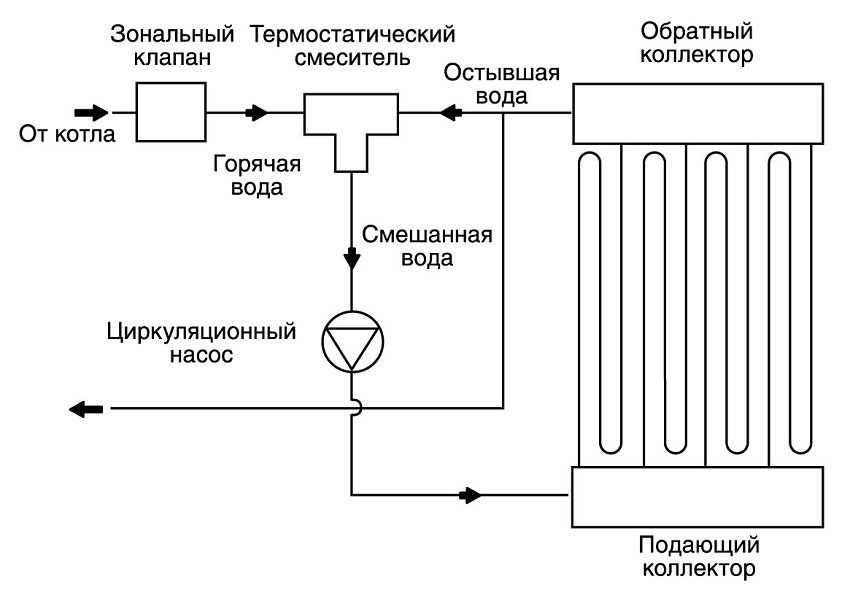 raschet-tepla-teplogo-pola-raschety-trub-dlya-vodyanogo-teplogo-pola-dlina-diametr-shag-18