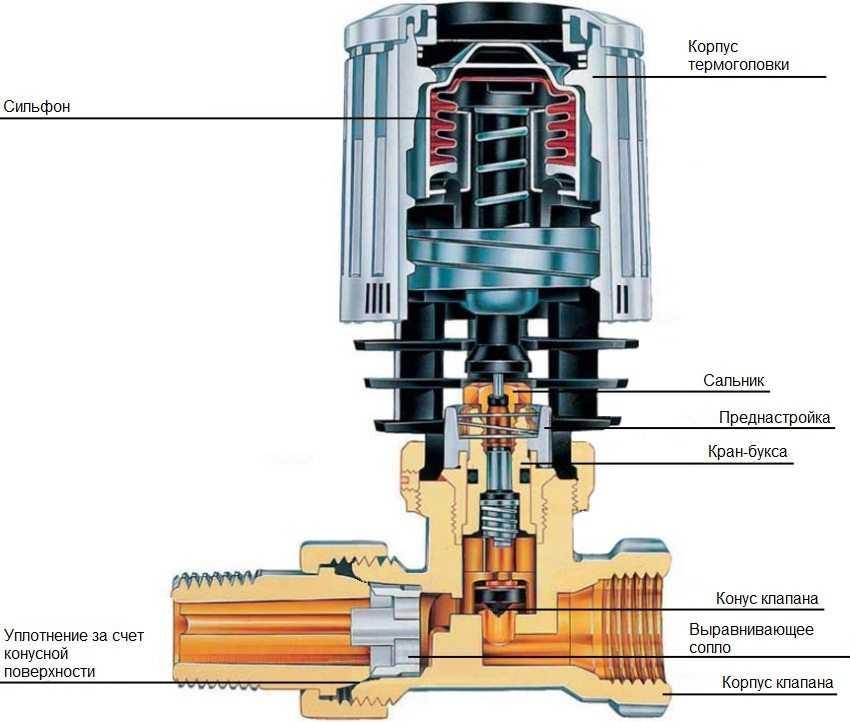 termoregulyator-dlya-radiatora-otopleniya-foto-video-princzip-dejstviya-pravila-ustanovki-2