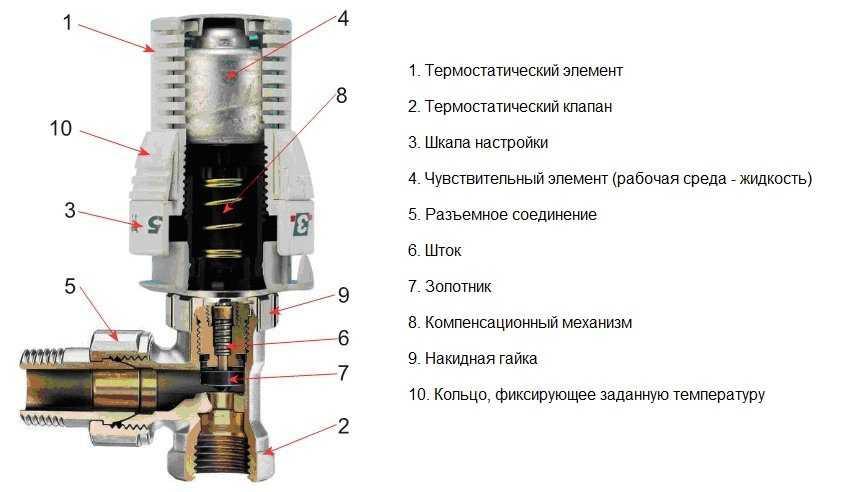 termoregulyator-dlya-radiatora-otopleniya-foto-video-princzip-dejstviya-pravila-ustanovki-7
