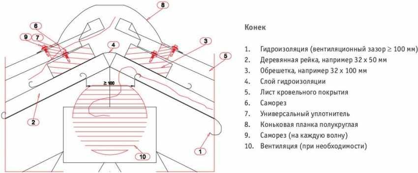 montazh-metallocherepiczy-foto-video-instrukcziya-kak-sdelat-samomu-22