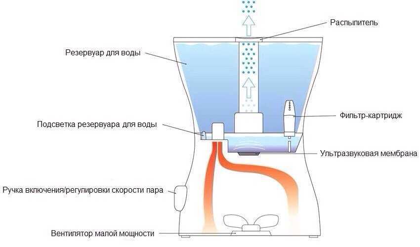 uvlazhnitel-vozduha-dlya-kvartiry-foto-video-otzyvy-kak-vybrat-harakteristiki-i-osobennosti-priborov-60